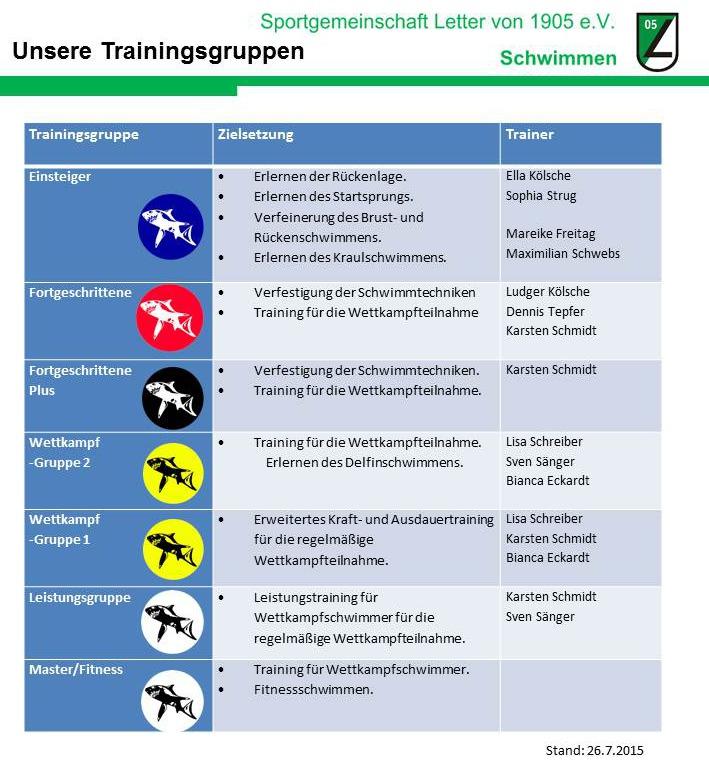 Trainingsgruppen